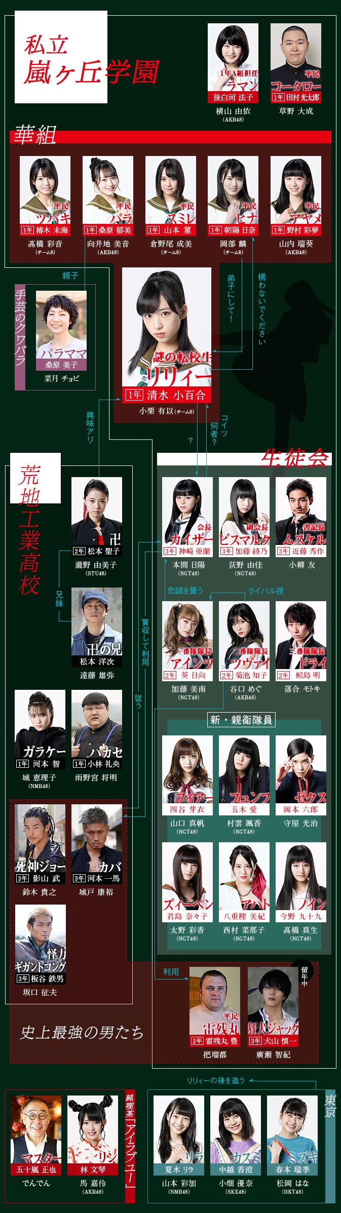 「相関図|マジムリ学園|日本テレビ」的圖片搜尋結果